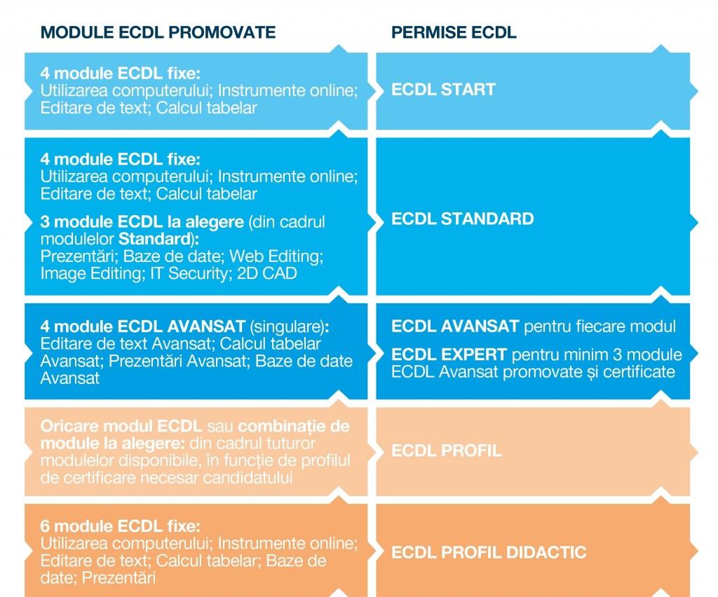 permise ECDL